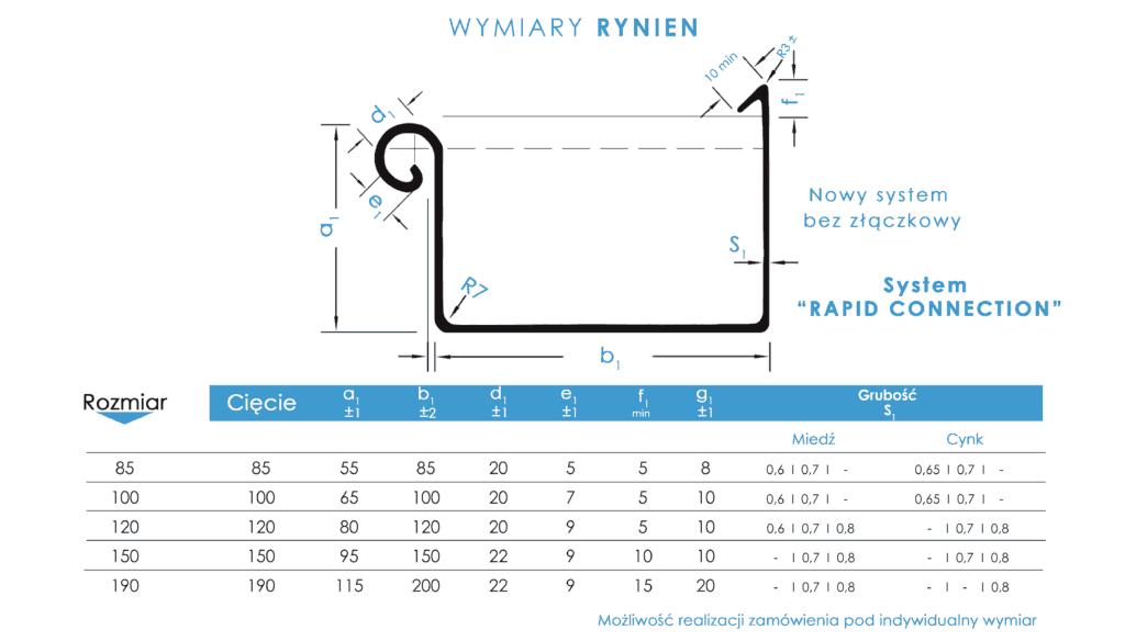 Wymiary rynien kwadratowych